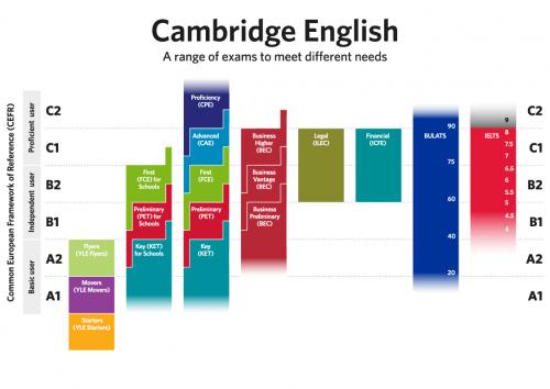 Кембриджские экзамены